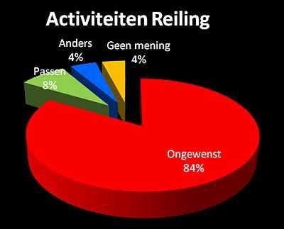 figuur_activiteiten_reiling